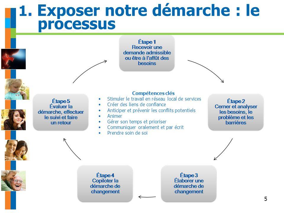 5 1. Exposer notre démarche : le processus Compétences clés Stimuler le travail en réseau local de services Créer des liens de confiance Anticiper et
