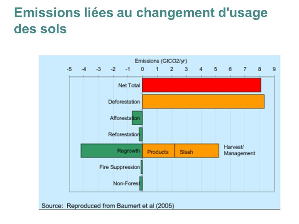 11 Emissions liées au changement d usage des sols
