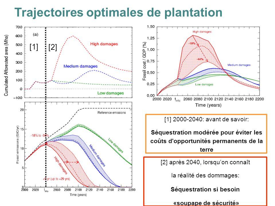 [1] 2000-2040: avant de savoir: Séquestration modérée pour éviter les coûts d opportunités permanents de la terre [2] après 2040, lorsquon connaît la réalité des dommages: Séquestration si besoin «soupape de sécurité» [1] [2] Trajectoires optimales de plantation