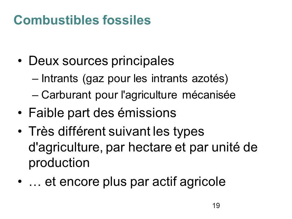19 Deux sources principales –Intrants (gaz pour les intrants azotés) –Carburant pour l'agriculture mécanisée Faible part des émissions Très différent