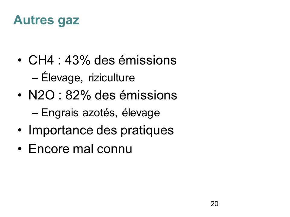 20 CH4 : 43% des émissions –Élevage, riziculture N2O : 82% des émissions –Engrais azotés, élevage Importance des pratiques Encore mal connu Autres gaz