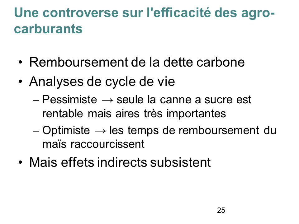 25 Remboursement de la dette carbone Analyses de cycle de vie –Pessimiste seule la canne a sucre est rentable mais aires très importantes –Optimiste l