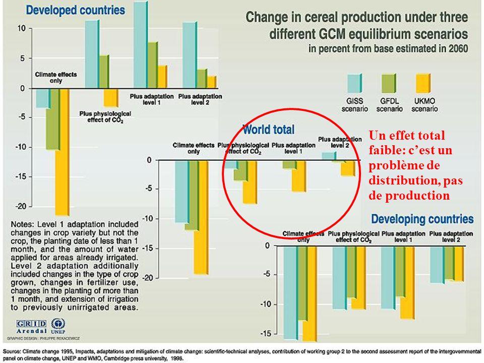 Un effet total faible: cest un problème de distribution, pas de production