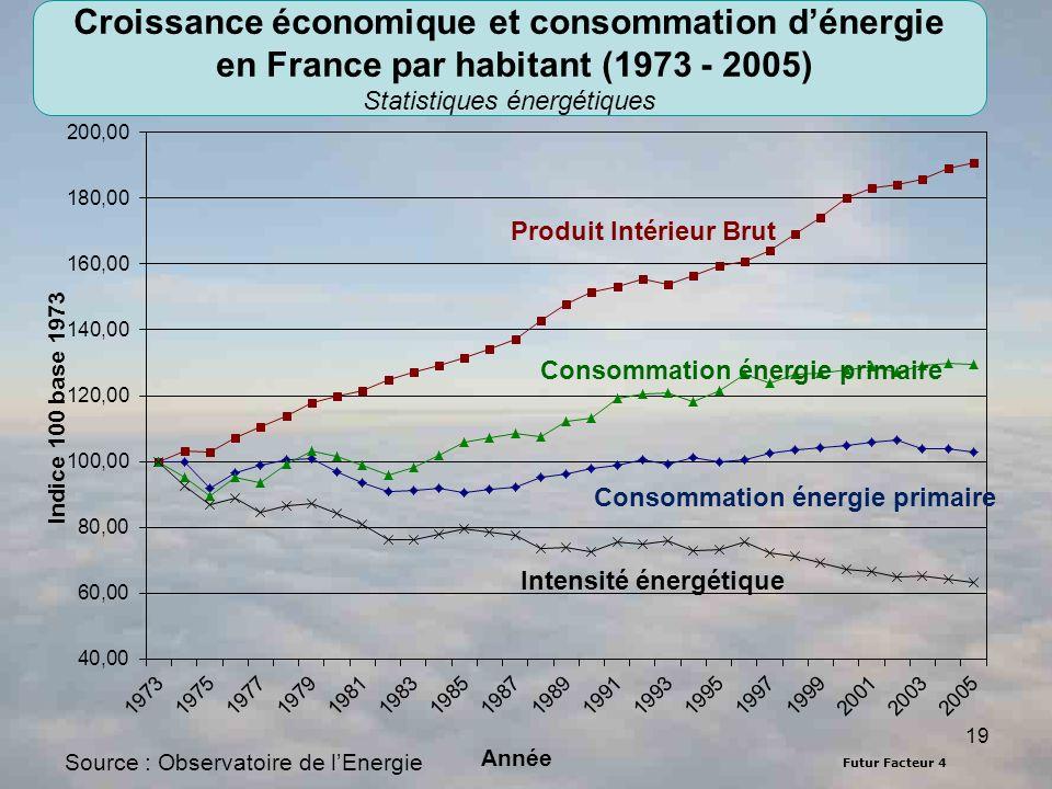 Futur Facteur 4 19 Source : Observatoire de lEnergie Produit Intérieur Brut Consommation énergie primaire Intensité énergétique Croissance économique et consommation dénergie en France par habitant (1973 - 2005) Statistiques énergétiques