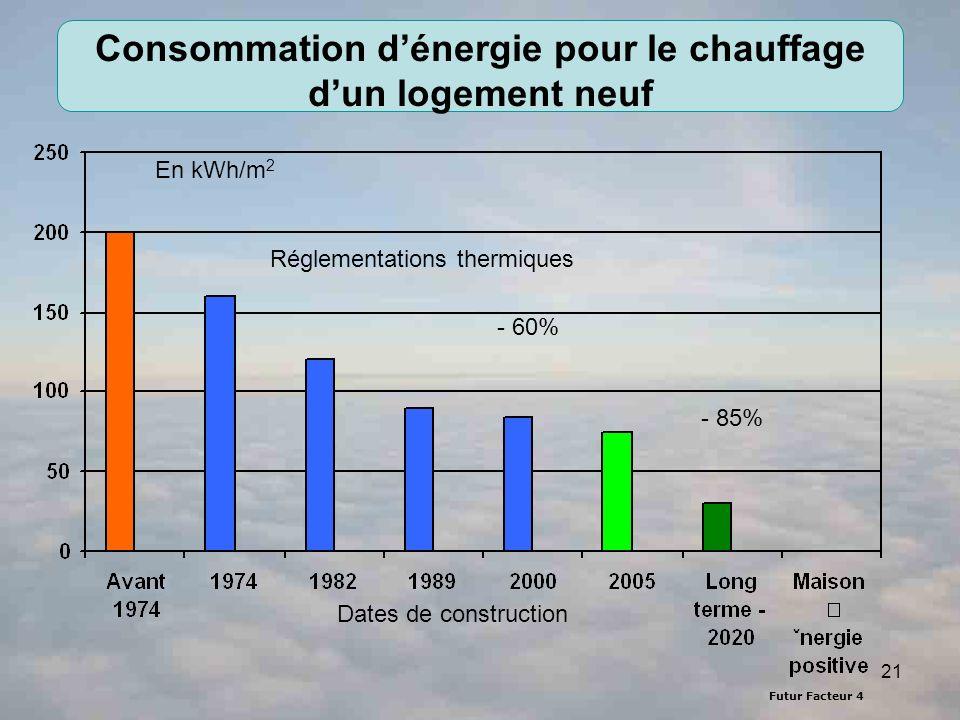 21 Consommation dénergie pour le chauffage dun logement neuf En kWh/m 2 - 60% - 85% Réglementations thermiques Dates de construction