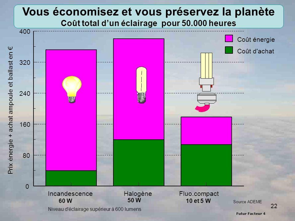 Futur Facteur 4 22 Vous économisez et vous préservez la planète Coût total dun éclairage pour 50.000 heures Niveau d éclairage supérieur à 600 lumens IncandescenceHalogèneFluo.compact 0 80 160 240 320 400 Prix énergie + achat ampoule et ballast en Coût énergie Coût d achat 60 W 10 et 5 W 50 W Source ADEME