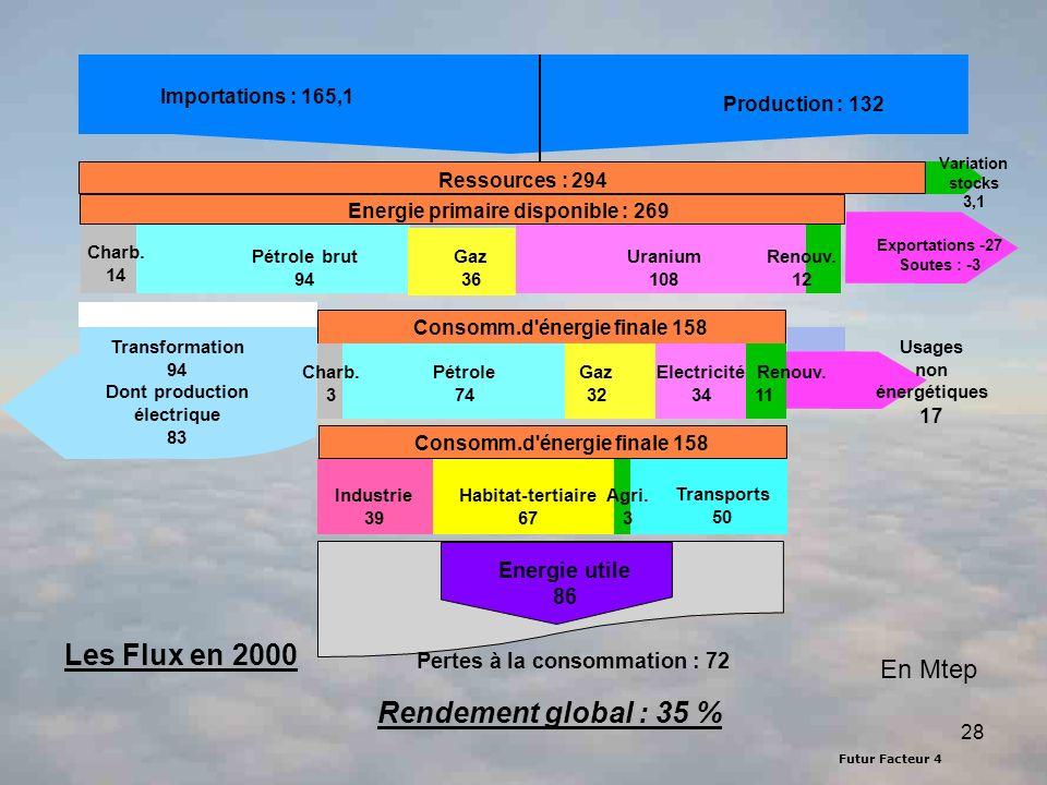 Futur Facteur 4 28 Importations 146,26 Mtep Production : 132 Les Flux en 2000 Exportations -27 Soutes : -3 Variation stocks 3,1 Ressources : 294 Energie primaire disponible : 269 Charb.