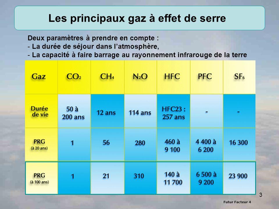 3 Les principaux gaz à effet de serre Deux paramètres à prendre en compte : - La durée de séjour dans latmosphère, - La capacité à faire barrage au rayonnement infrarouge de la terre