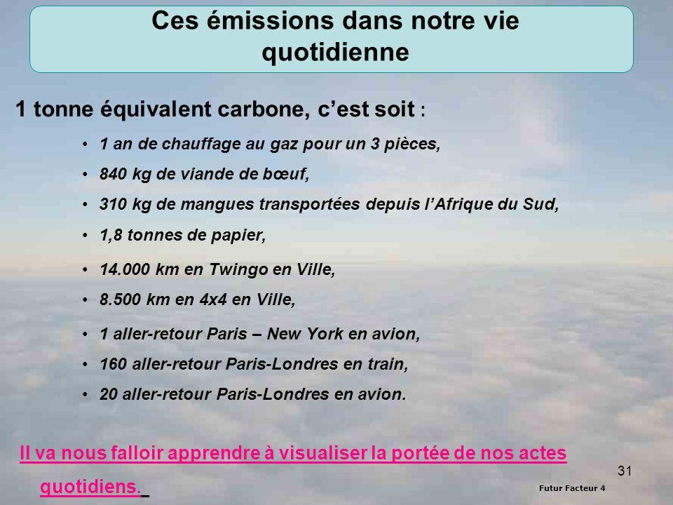 Futur Facteur 4 31 Ces émissions dans notre vie quotidienne 1 tonne équivalent carbone, cest soit : 1 an de chauffage au gaz pour un 3 pièces, 840 kg de viande de bœuf, 310 kg de mangues transportées depuis lAfrique du Sud, 1,8 tonnes de papier, 14.000 km en Twingo en Ville, 8.500 km en 4x4 en Ville, 1 aller-retour Paris – New York en avion, 160 aller-retour Paris-Londres en train, 20 aller-retour Paris-Londres en avion.