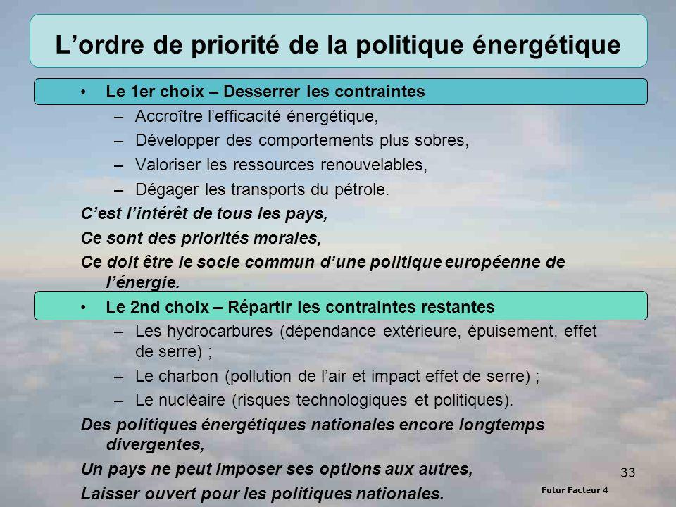 Futur Facteur 4 33 Lordre de priorité de la politique énergétique Le 1er choix – Desserrer les contraintes –Accroître lefficacité énergétique, –Développer des comportements plus sobres, –Valoriser les ressources renouvelables, –Dégager les transports du pétrole.
