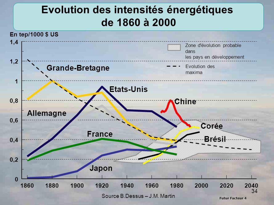 Futur Facteur 4 34 Japon France Allemagne Grande-Bretagne Etats-Unis Zone d'évolution probable dans les pays en développement Evolution des maxima Chi