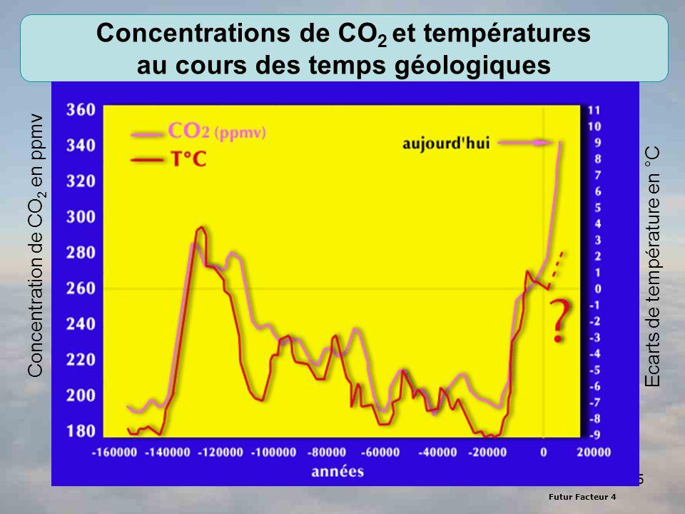 Futur Facteur 4 5 Concentrations de CO 2 et températures au cours des temps géologiques Source : C. Lorius, LGGG-CNRS Ecarts de température en °C Conc
