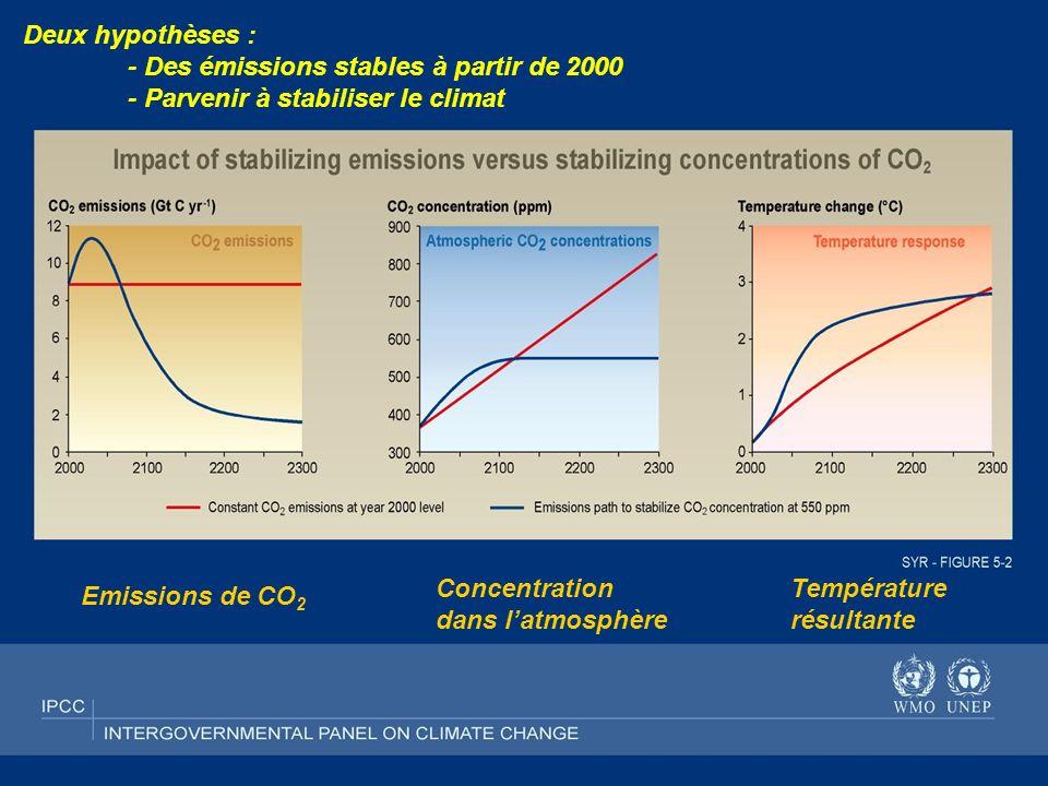 Futur Facteur 4 9 Deux hypothèses : - Des émissions stables à partir de 2000 - Parvenir à stabiliser le climat Emissions de CO 2 Concentration dans la