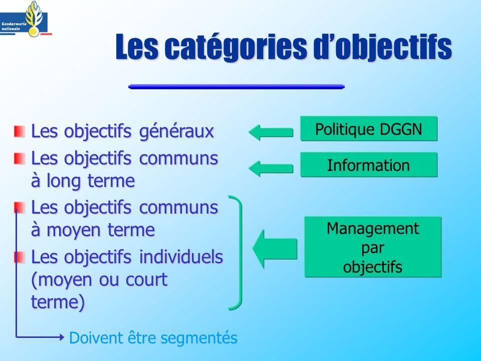 Les catégories dobjectifs Les objectifs généraux Les objectifs communs à long terme Les objectifs communs à moyen terme Les objectifs individuels (moy