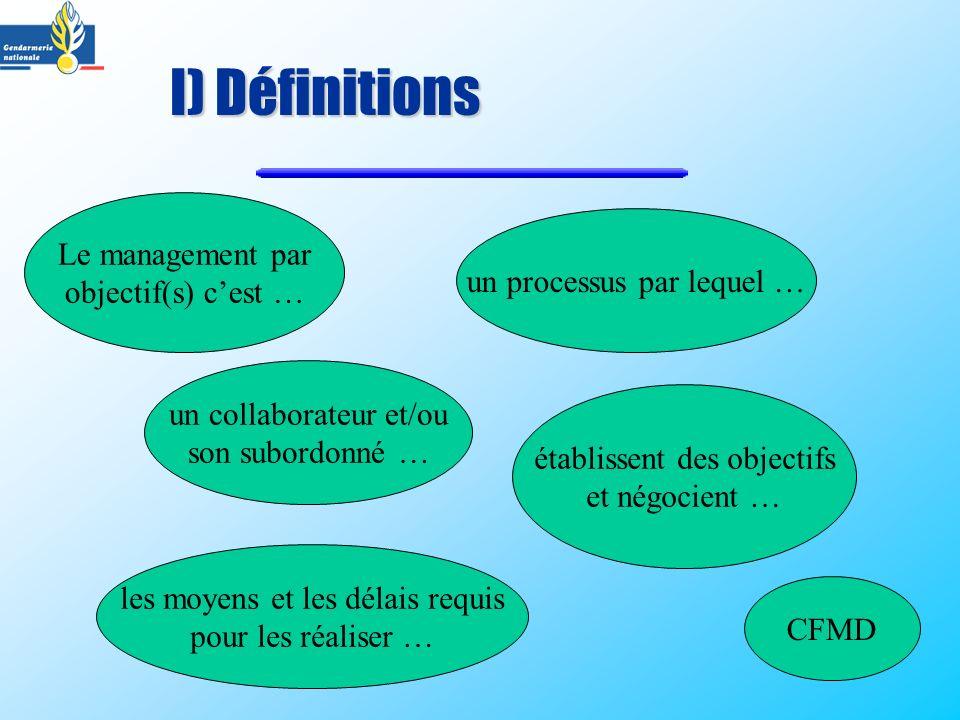I) Définitions Le management par objectif(s) cest … un processus par lequel … un collaborateur et/ou son subordonné … établissent des objectifs et nég