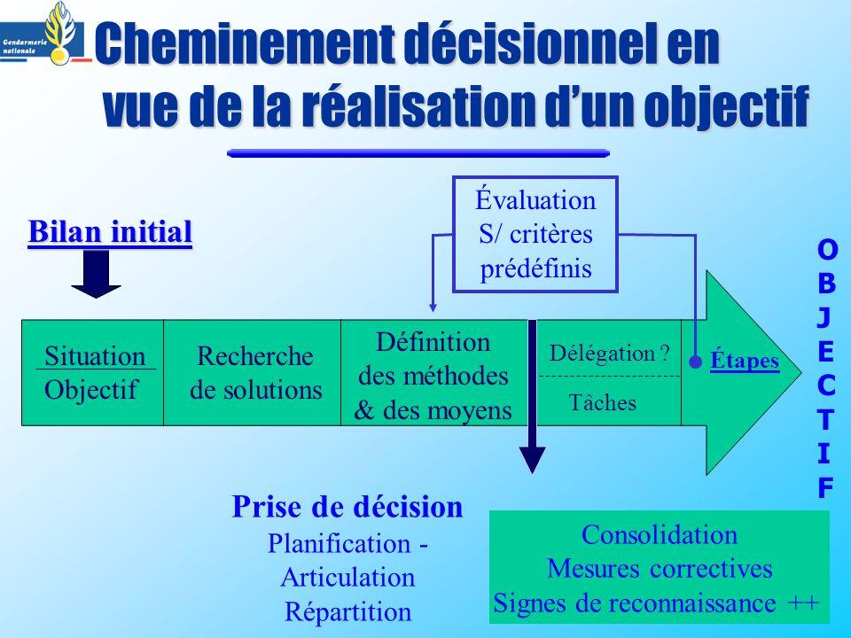 Cheminement décisionnel en vue de la réalisation dun objectif Recherche de solutions Définition des méthodes & des moyens Prise de décision Planificat