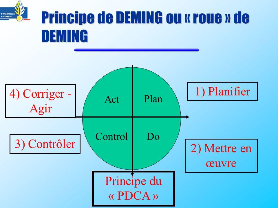 Principe de DEMING ou « roue » de DEMING Act Plan ControlDo Principe du « PDCA » 1) Planifier 2) Mettre en œuvre 3) Contrôler 4) Corriger - Agir