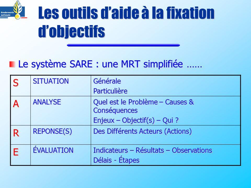 Les outils daide à la fixation dobjectifs Le système SARE : une MRT simplifiée …… SSITUATIONGénéraleParticulière AANALYSE Quel est le Problème – Cause