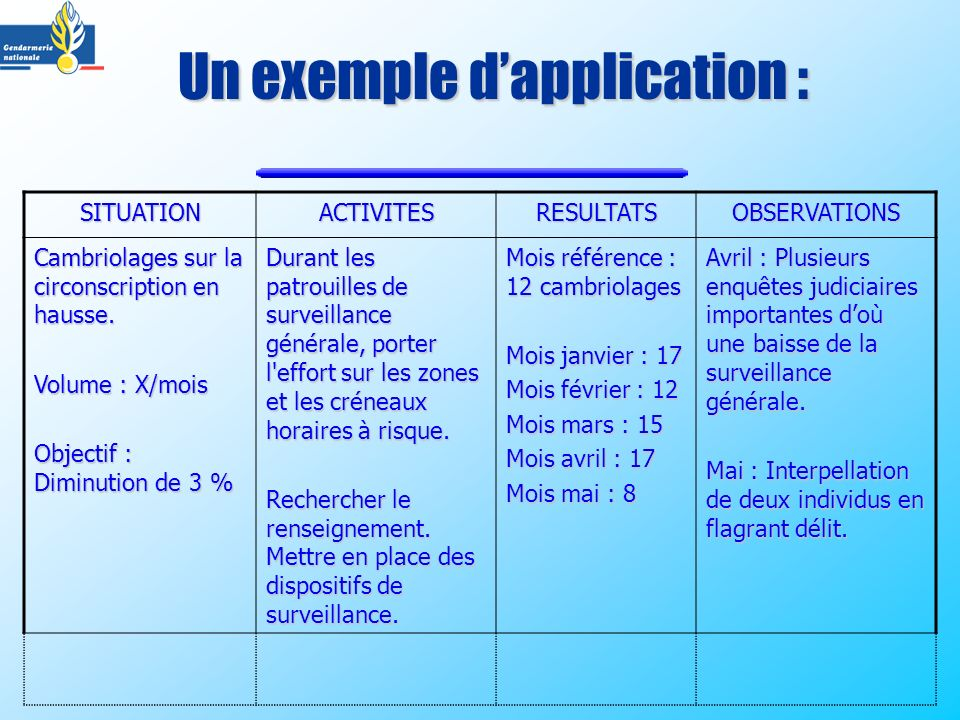 Un exemple dapplication : SITUATIONACTIVITESRESULTATSOBSERVATIONS Cambriolages sur la circonscription en hausse. Volume : X/mois Objectif : Diminution