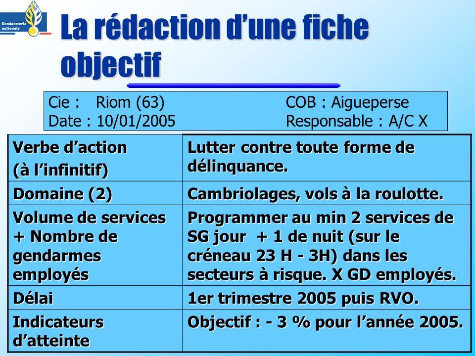 La rédaction dune fiche objectif Cie : Riom (63)COB : Aigueperse Date : 10/01/2005Responsable : A/C X Verbe daction (à linfinitif) Lutter contre toute