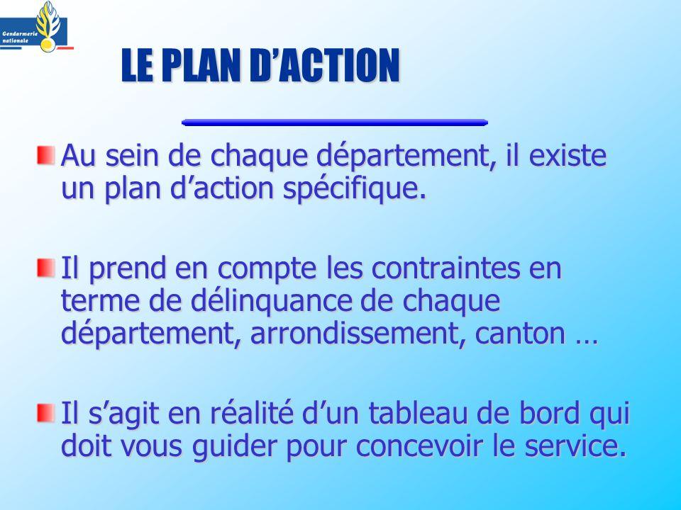 LE PLAN DACTION Au sein de chaque département, il existe un plan daction spécifique. Il prend en compte les contraintes en terme de délinquance de cha