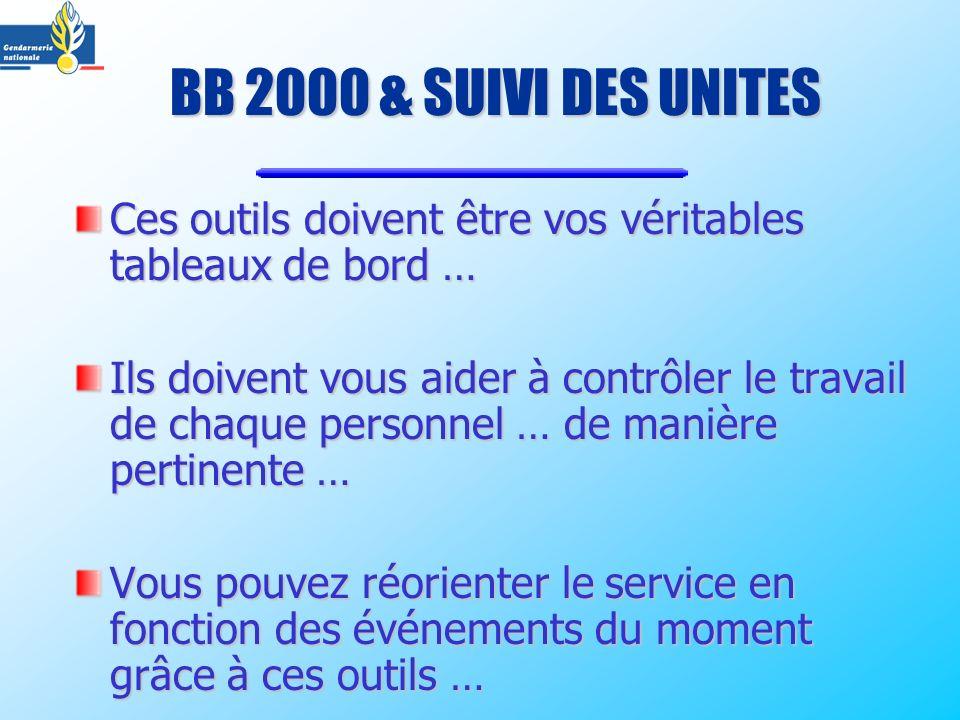 BB 2000 & SUIVI DES UNITES Ces outils doivent être vos véritables tableaux de bord … Ils doivent vous aider à contrôler le travail de chaque personnel