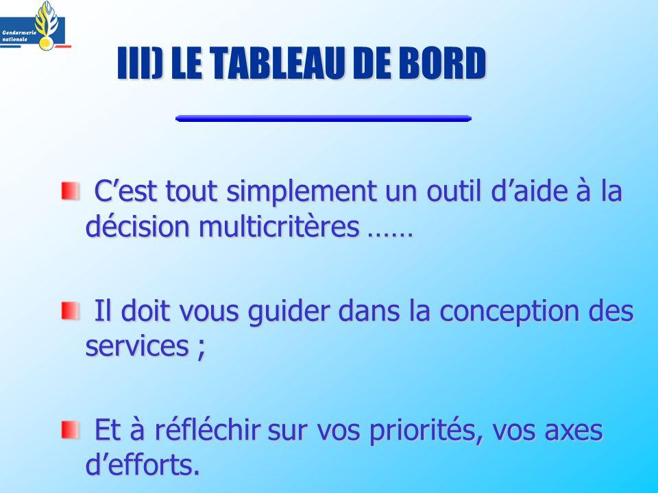 III) LE TABLEAU DE BORD Cest tout simplement un outil daide à la décision multicritères …… Cest tout simplement un outil daide à la décision multicrit