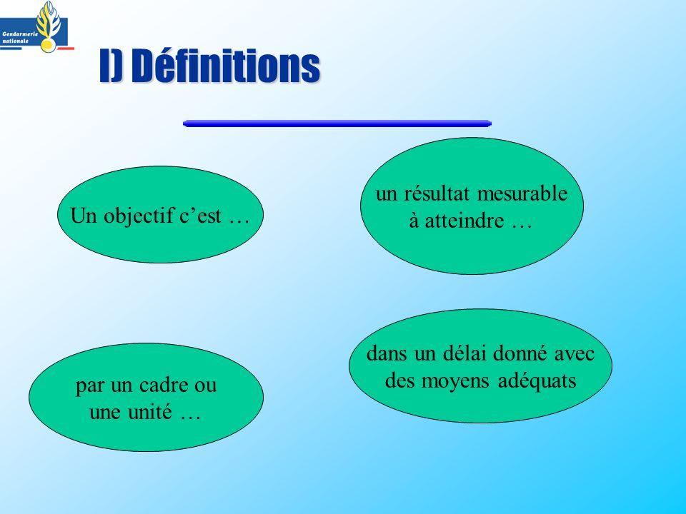 I) Définitions Un objectif cest … un résultat mesurable à atteindre … par un cadre ou une unité … dans un délai donné avec des moyens adéquats