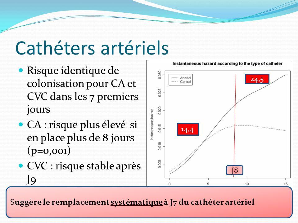 Cathéters artériels Risque identique de colonisation pour CA et CVC dans les 7 premiers jours CA : risque plus élevé si en place plus de 8 jours (p=0,