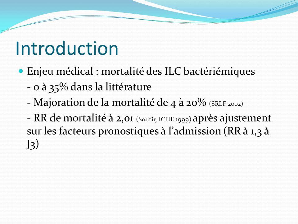 Introduction Enjeu médical : mortalité des ILC bactériémiques - 0 à 35% dans la littérature - Majoration de la mortalité de 4 à 20% (SRLF 2002) - RR d