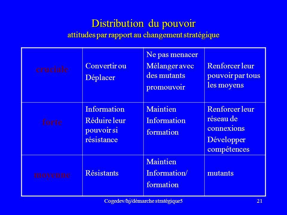 Cogedev/hj/démarche stratégique521 Distribution du pouvoir attitudes par rapport au changement stratégique cruciale Convertir ou Déplacer Ne pas menac