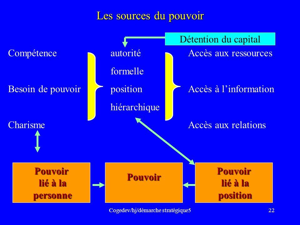 Cogedev/hj/démarche stratégique522 Les sources du pouvoir Compétence autoritéAccès aux ressources formelle Besoin de pouvoir positionAccès à linformat