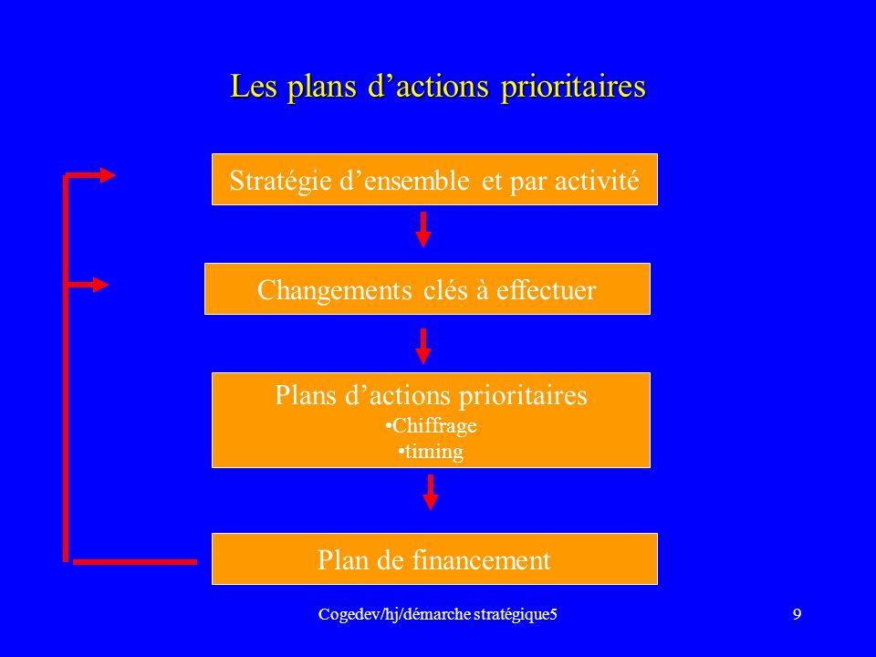 Cogedev/hj/démarche stratégique59 Les plans dactions prioritaires Stratégie densemble et par activité Changements clés à effectuer Plans dactions prio