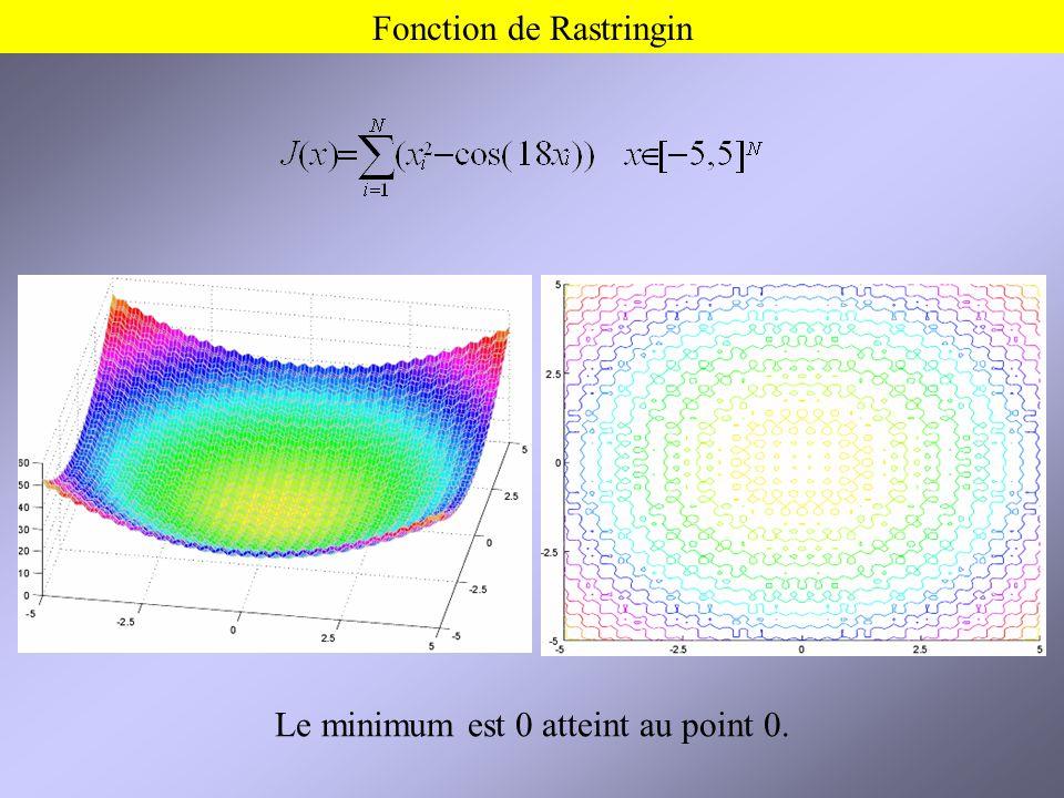 Fonction de Rastringin Le minimum est 0 atteint au point 0.