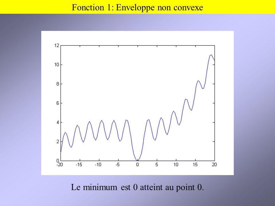 Fonction 1: Enveloppe non convexe Le minimum est 0 atteint au point 0.