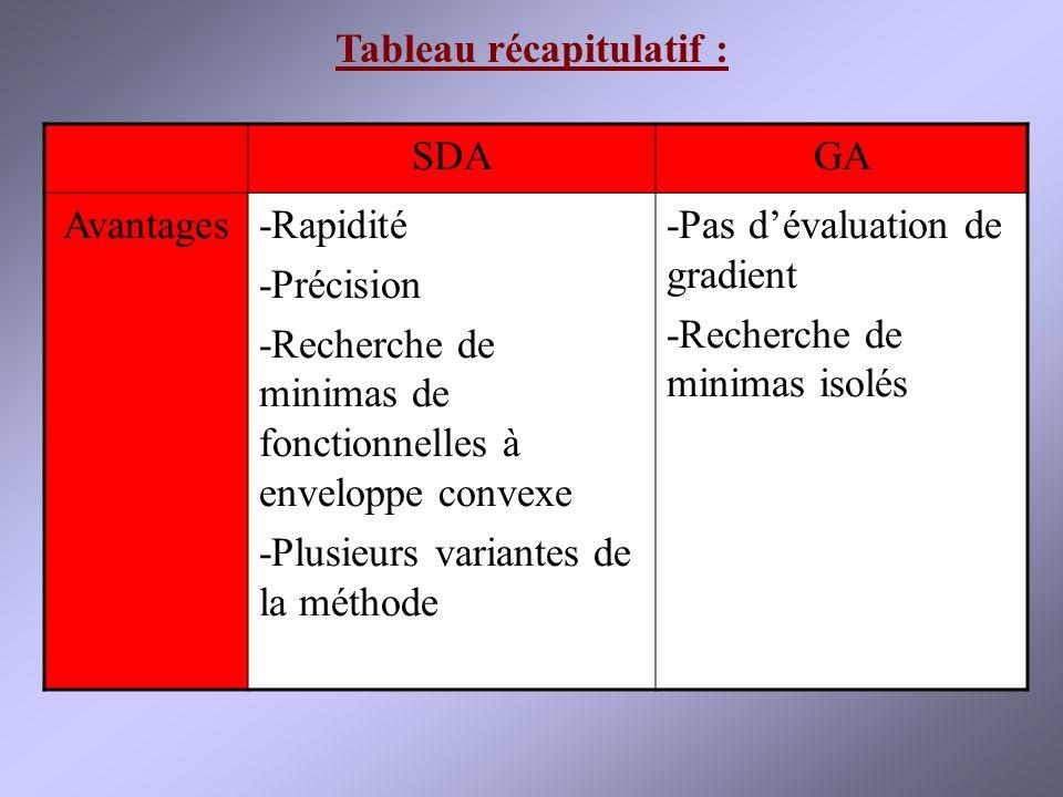 SDAGA Avantages-Rapidité -Précision -Recherche de minimas de fonctionnelles à enveloppe convexe -Plusieurs variantes de la méthode -Pas dévaluation de gradient -Recherche de minimas isolés Tableau récapitulatif :