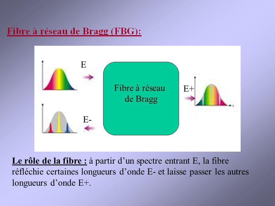 Gaine Cœur Le rôle de la fibre : à partir dun spectre entrant E, la fibre réfléchie certaines longueurs donde E- et laisse passer les autres longueurs donde E+.