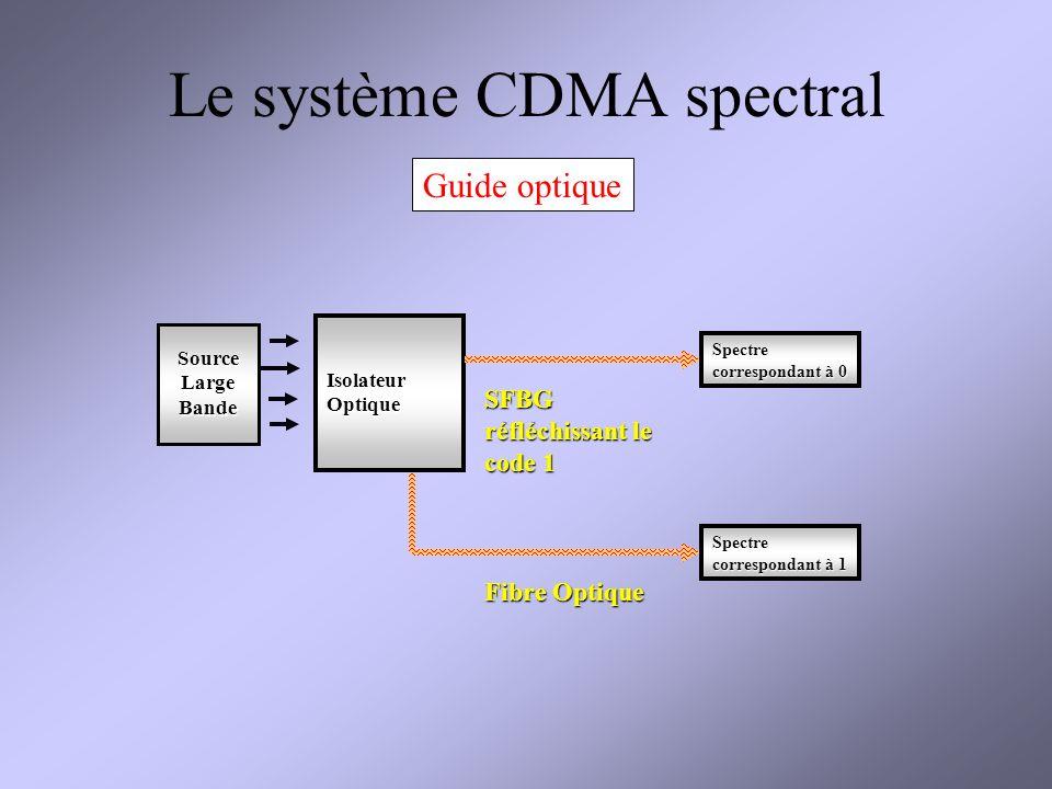 Le système CDMA spectral Guide optique Source Large Bande IsolateurOptique Fibre Optique SFBG réfléchissant le code 1 Spectre correspondant à 0 Spectre correspondant à 1