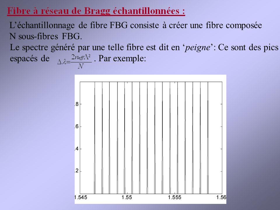 Léchantillonnage de fibre FBG consiste à créer une fibre composée N sous-fibres FBG.