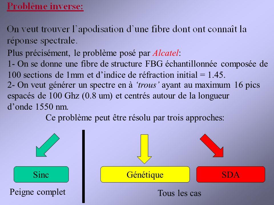 Plus précisément, le problème posé par Alcatel: 1- On se donne une fibre de structure FBG échantillonnée composée de 100 sections de 1mm et dindice de réfraction initial = 1.45.