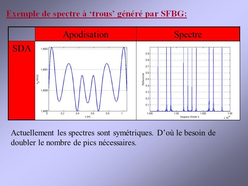 ApodisationSpectre SDA Actuellement les spectres sont symétriques.