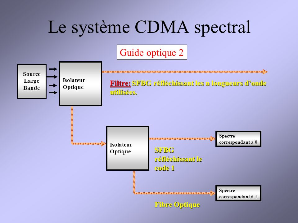 Le système CDMA spectral Guide optique 2 Source Large Bande IsolateurOptique Filtre: SFBG réfléchissant les n longueurs donde utilisées.