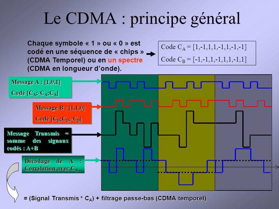 Optimisation de forme dun mélangeur microfluidique Evolution de la concentration pour le profil initial et optimisé