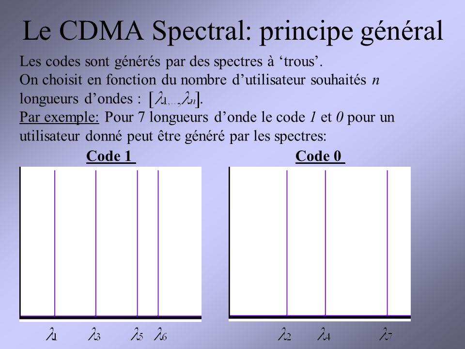 Le CDMA Spectral: principe général Les codes sont générés par des spectres à trous.