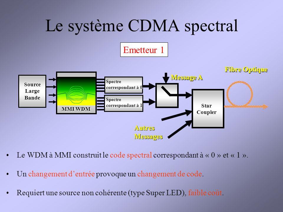 Le système CDMA spectral Fibre Optique Message A Source Large Bande Spectre correspondant à 0 Spectre correspondant à 1 MMI WDM Star Coupler Autres Messages Le WDM à MMI construit le code spectral correspondant à « 0 » et « 1 ».