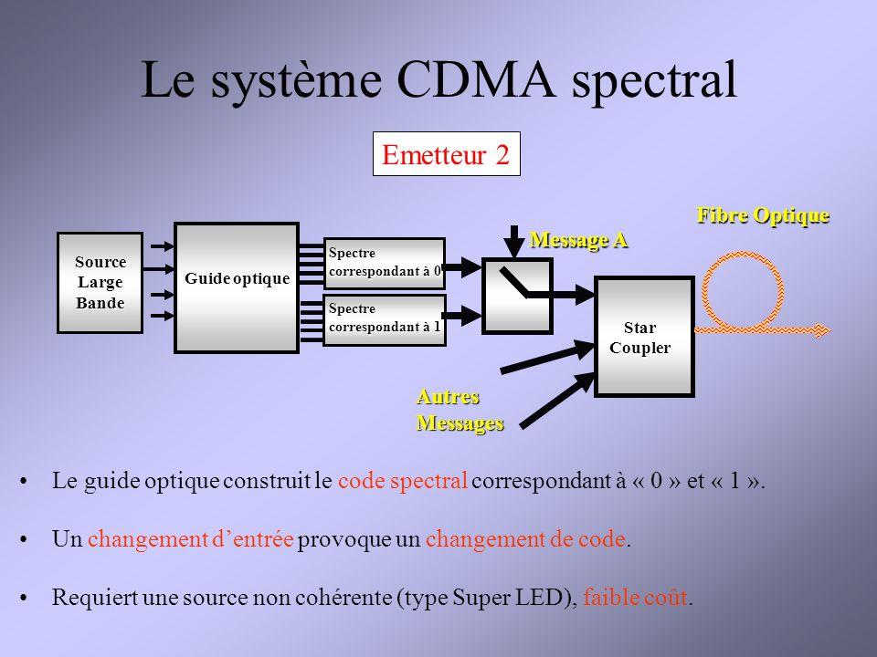 Le système CDMA spectral Fibre Optique Message A Source Large Bande Spectre correspondant à 0 Spectre correspondant à 1 Guide optique Star Coupler Autres Messages Le guide optique construit le code spectral correspondant à « 0 » et « 1 ».