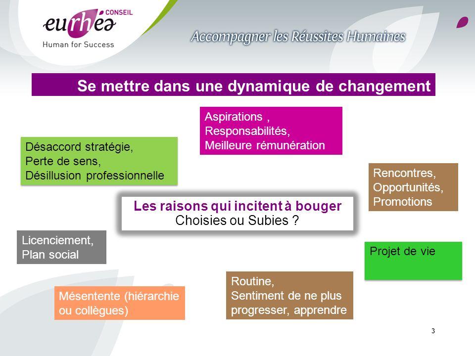 3 Se mettre dans une dynamique de changement Les raisons qui incitent à bouger Choisies ou Subies ? Rencontres, Opportunités, Promotions Routine, Sent