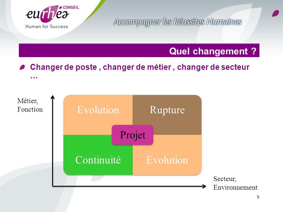 5 Quel changement ? Changer de poste, changer de métier, changer de secteur … EvolutionRupture ContinuitéEvolution Projet Métier, Fonction Secteur, En