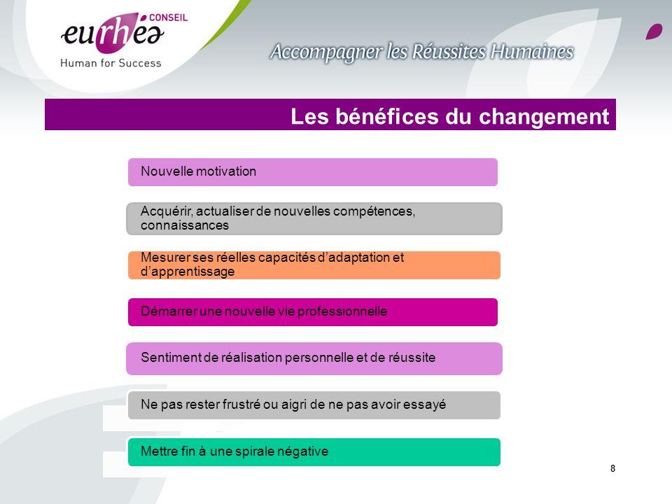 8 Les bénéfices du changement Nouvelle motivation Acquérir, actualiser de nouvelles compétences, connaissances Mesurer ses réelles capacités dadaptati