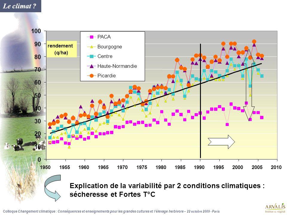 Colloque Changement climatique : Conséquences et enseignements pour les grandes cultures et lélevage herbivore – 22 octobre 2009 - Paris Conclusions 1.Le rendement du blé plafonne depuis les années 1990… 2.
